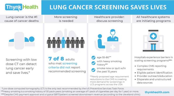 Screening Infographic