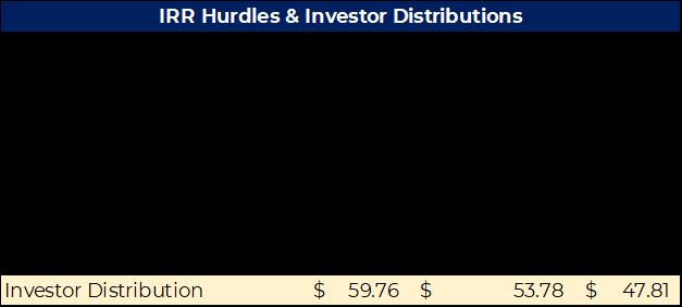 IRR Hurdles
