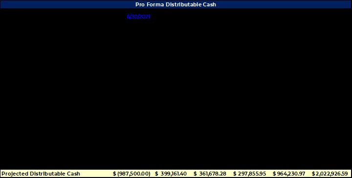 Pro Forma Distributable Cash