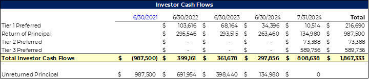 Investor Cash Flows