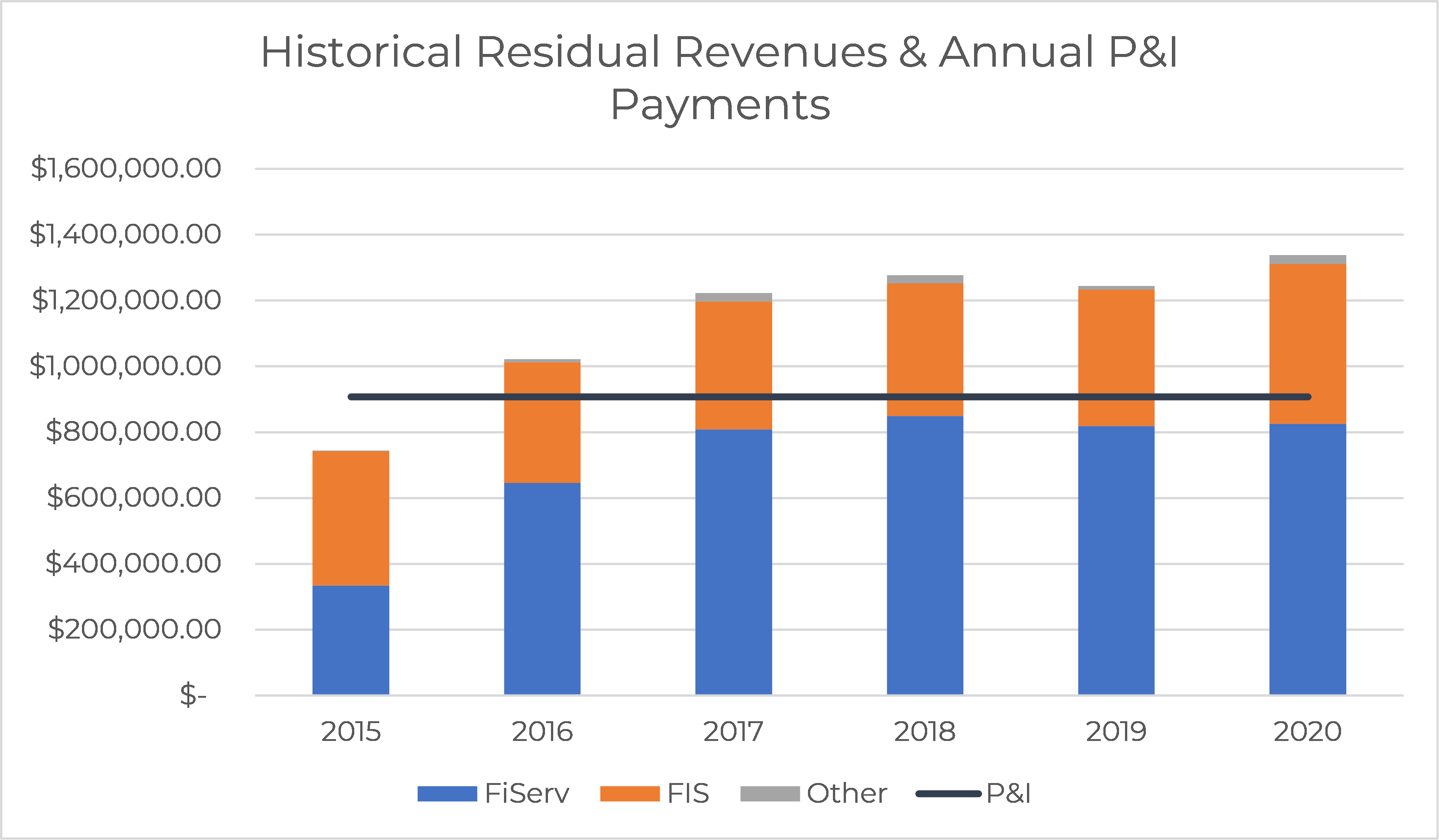 Residual Revenues